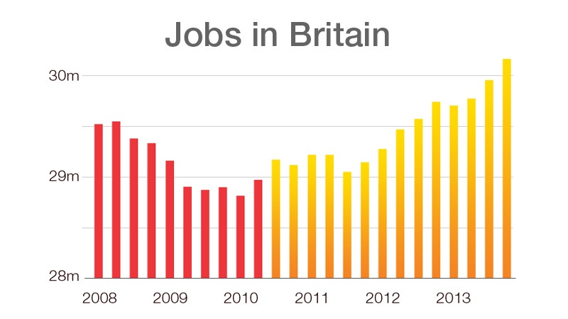 Graphic showing increase in people in employment in Britain to over 30m